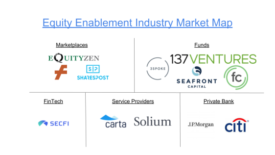 Equity Enablement Industry