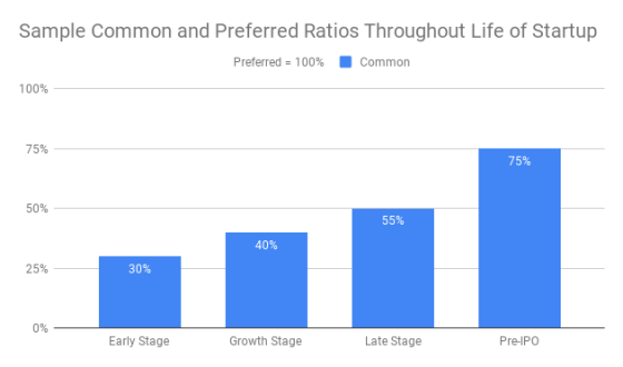 Sample Common and Preferred Ratios Throughout Life of Startup (1)
